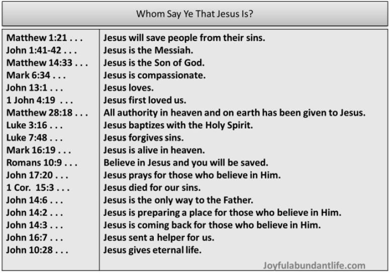 Whom do you say that Jesus Is