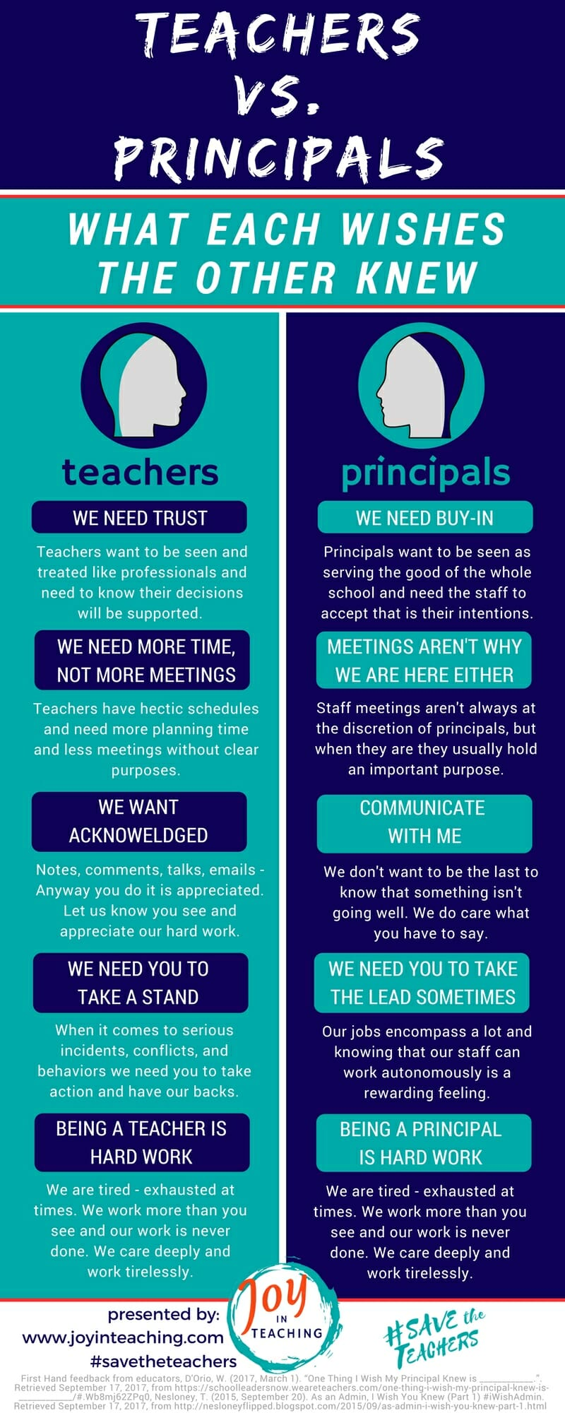 Teachers vs. Principals