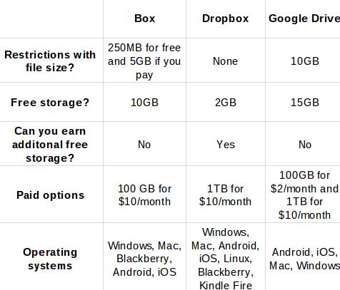 caixa vs caixa de depósito vs gráfico do Google Drive