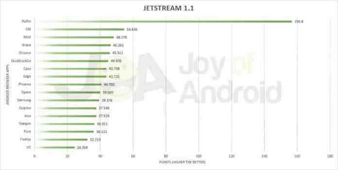 Fastest Android Browser App Jetstream 1.1 Benchmark