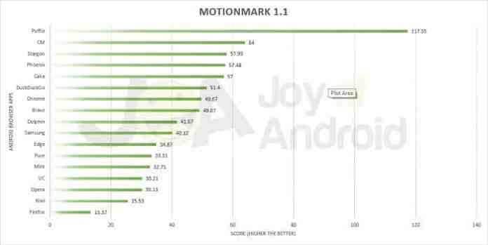 Mais rápido Android Browser App MotionMark 1.1 Benchmark