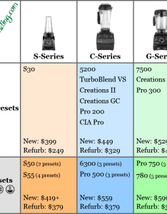 Options in addition to the price listed chart following machines are not shown because they do fit with rest vitamix also which buy comparison of models joy blending rh joyofblending