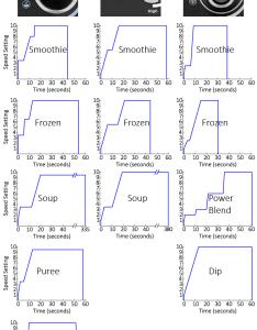 Vitamix preset programs chart also demystified joy of blending rh joyofblending