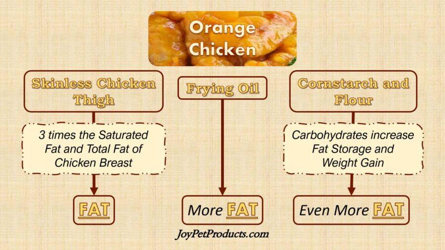 Orange Chicken fats add up infographic