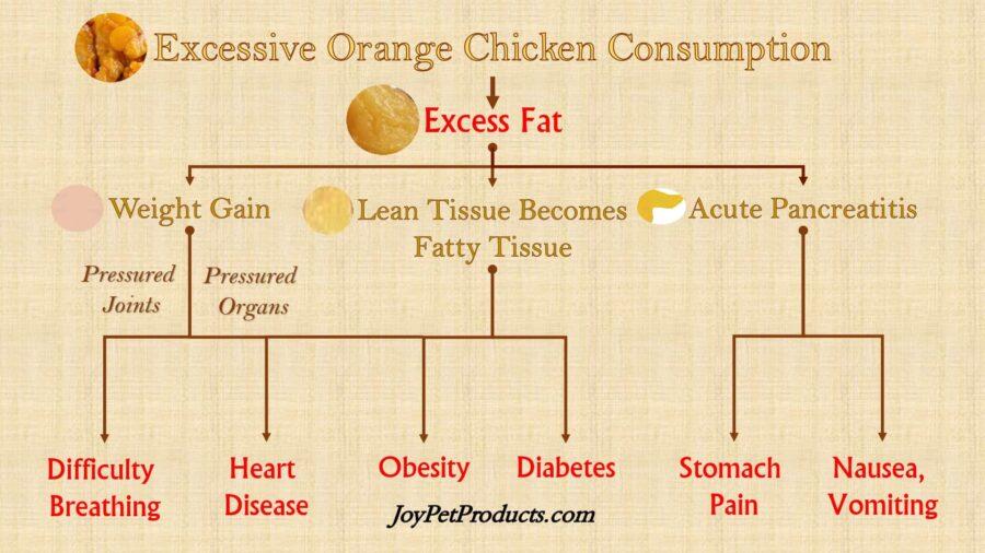 Excessive orange chicken consumption infographic