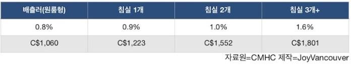 메트로밴쿠버 공실률과 평균월세