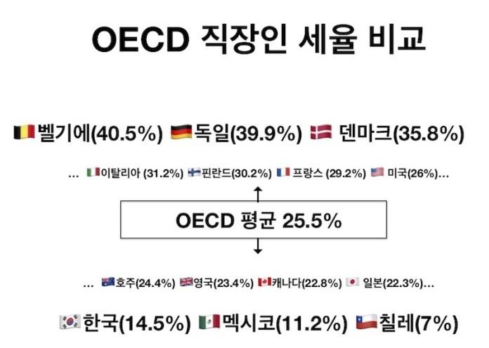 OECD 직장인 세율 비교, 2018