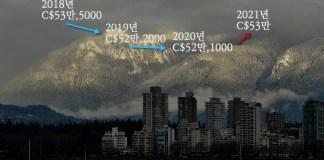 캐나다 브리티시컬럼비아 장기 주택 가격 전망