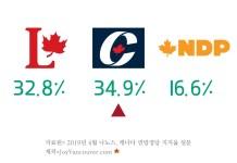 캐나다 연방 주요 3당 지지율