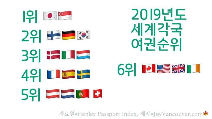 여권 순위