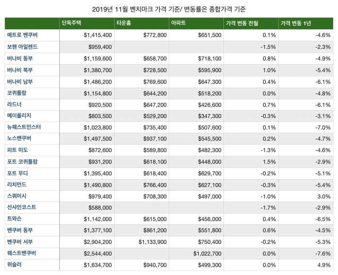 2019년 11월 메트로밴쿠버 부동산 동향.