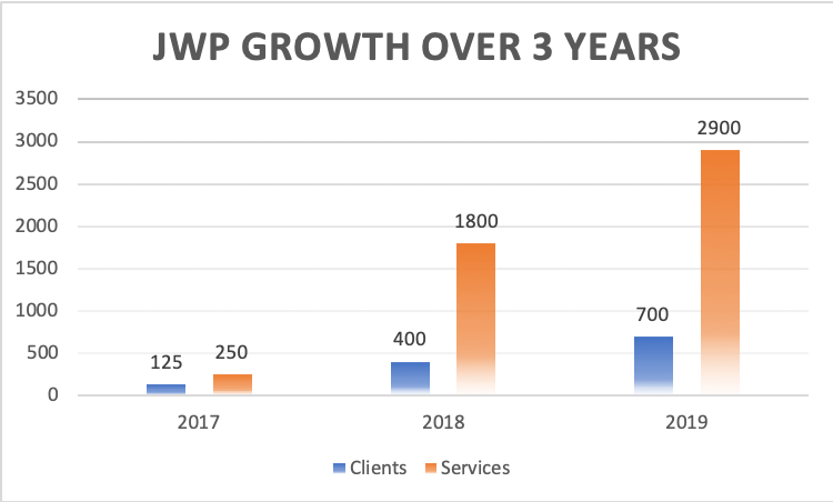 Joy Wellness Partners growth over the past 3 years