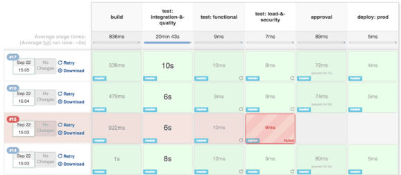 Example jenkins pipeline. Image credit https://bit.ly/2fpnBWI
