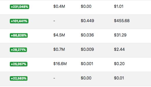 ICO投資の増減が一覧化しているサイト【TokenStats】