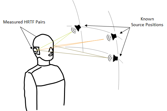 3-D head-related transfer function (HRTF) interpolation