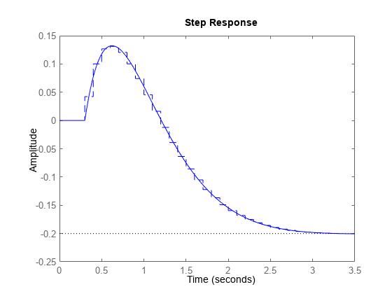 連続時間から離散時間へモデルを変換 - MATLAB c2d - MathWorks 日本