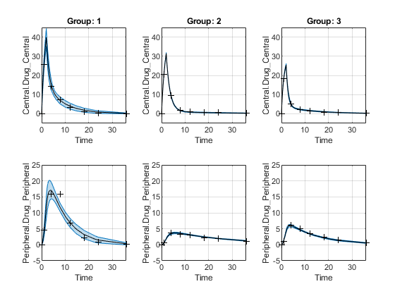 Compute confidence intervals for model predictions