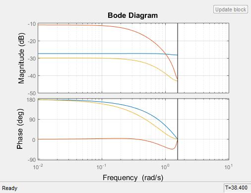 シミュレーション時に離散化した連続時間モデルの線形システムの可視化 - MATLAB & Simulink - MathWorks 日本