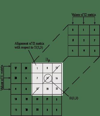 i2 dot diagram
