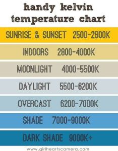 Kelvin white balance cheat sheet   ve found this chart very helpful in keeping  good usually only have to make minimal changes also great rh juxtapost