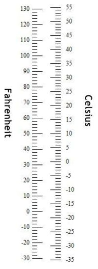 Conversion charts for metric units Quickly convert