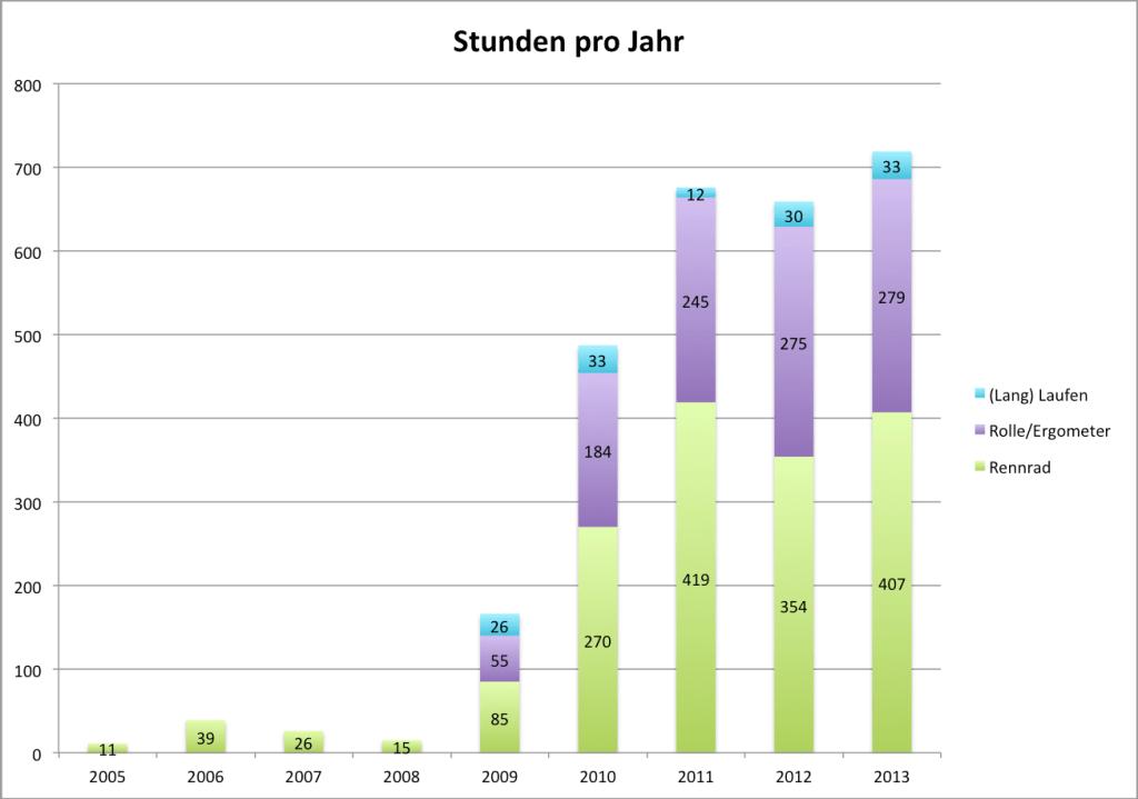 2013-stunden-jahr