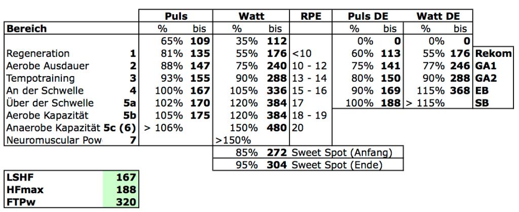 Berechnung-Puls-und-Leistungszonen