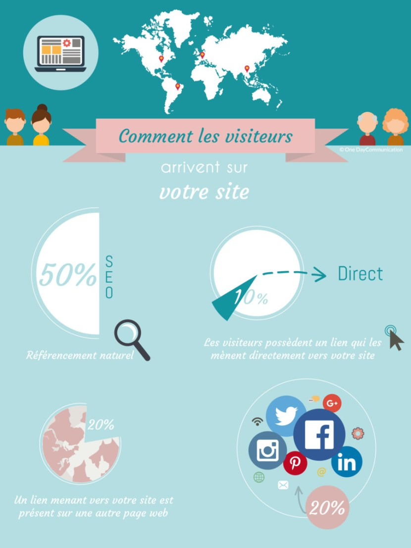 infographie visite site internet ardenoy consulting