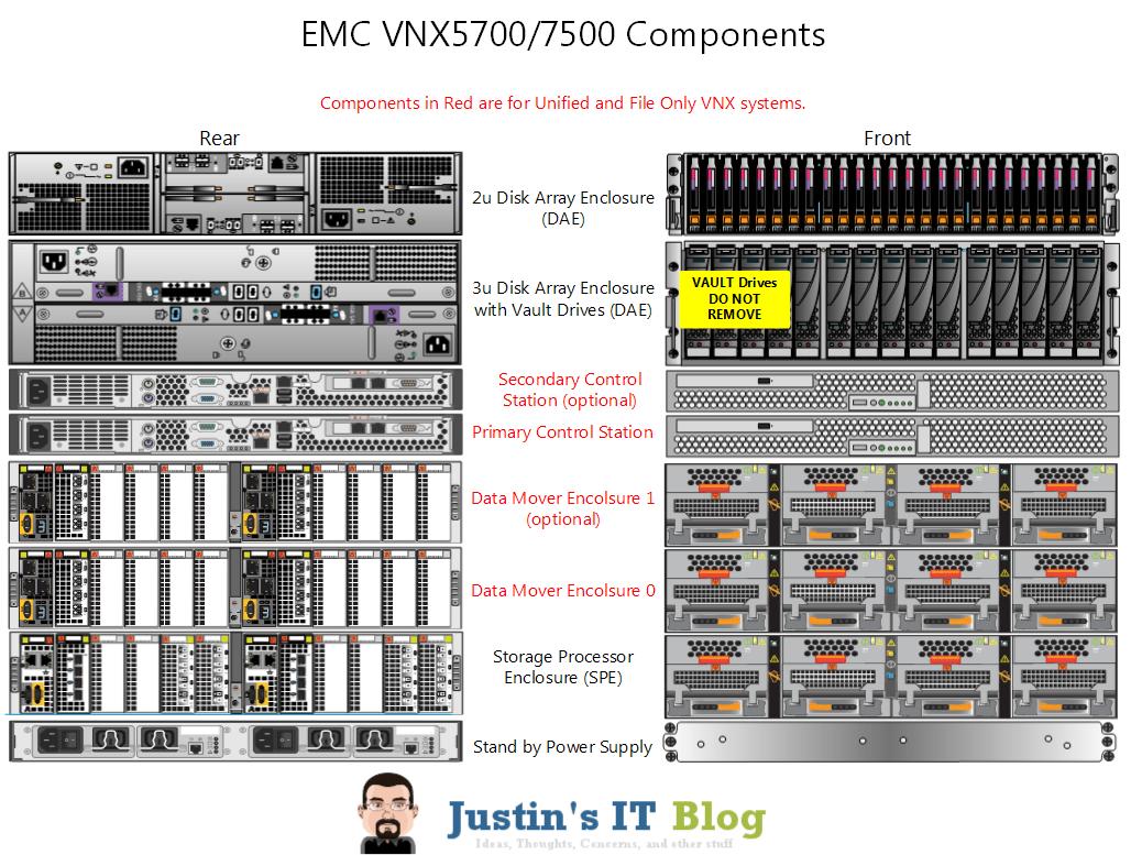 emc data diagram m16 exploded anatomy of an vnx array justin 39s it blog