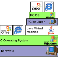 Stack Diagram Virtual Environment Gigabit Poe Wiring Jpc The Difference Between Virtualization And Emulation In Machine