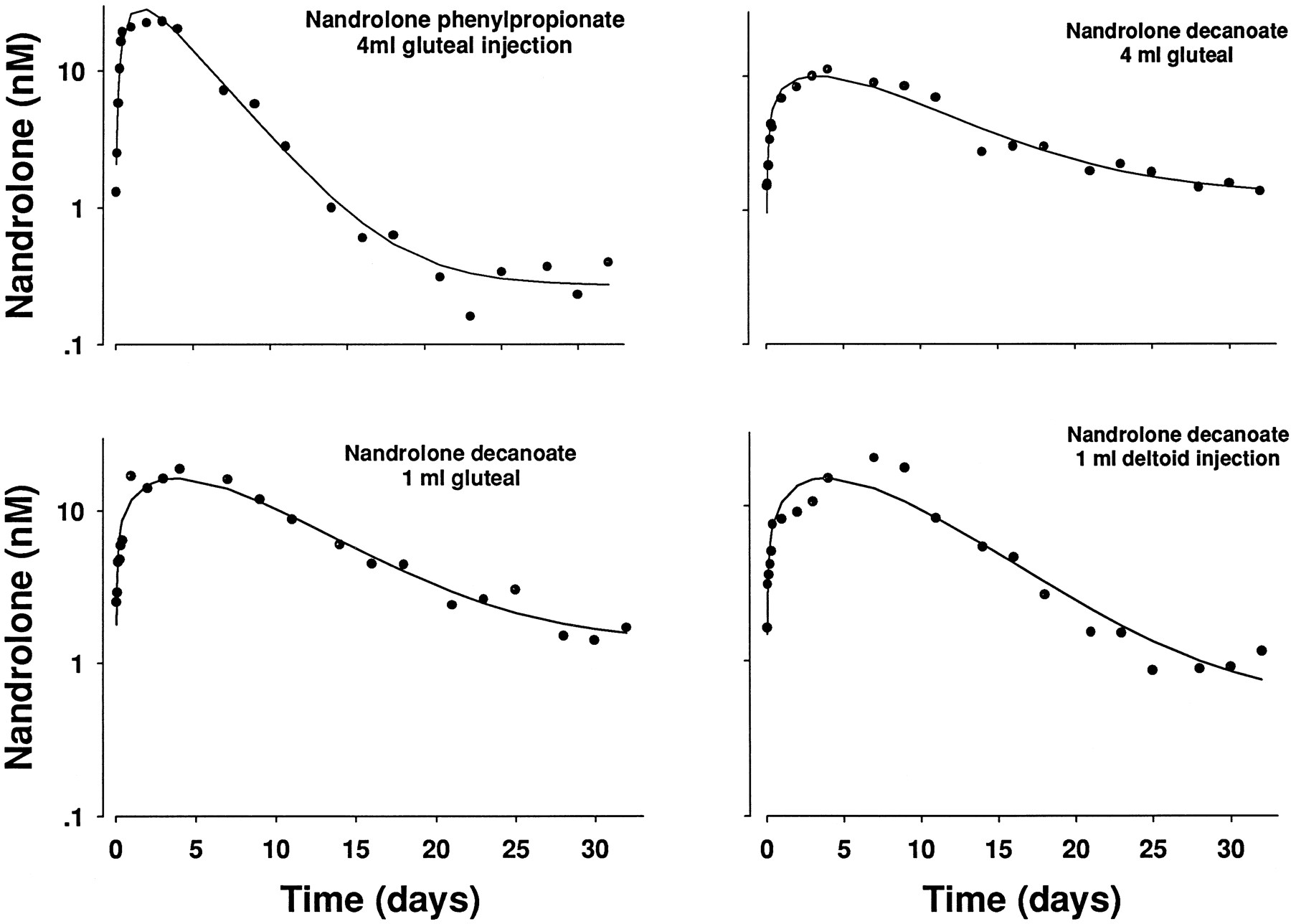 Pharmacokinetics And Pharmacodynamics Of Nandrolone Esters In Oil Vehicle Effects Of Ester