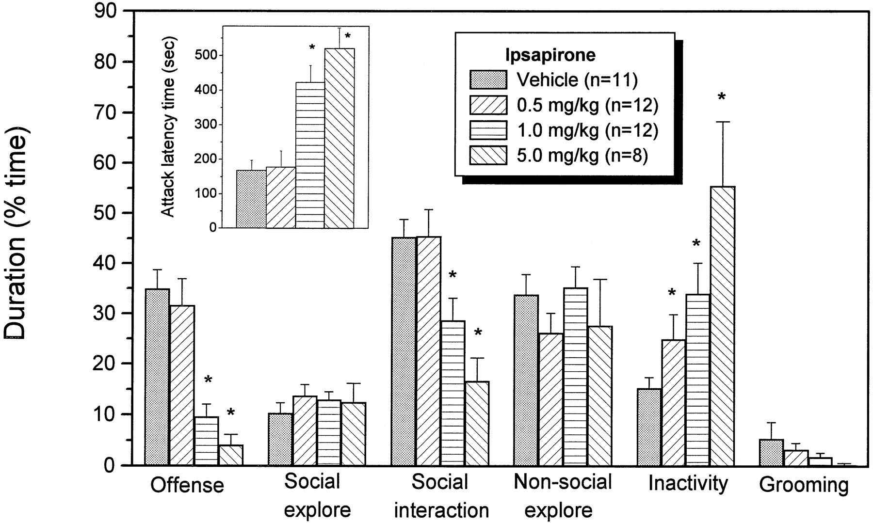 Selective Antiaggressive Effects of Alnespirone in