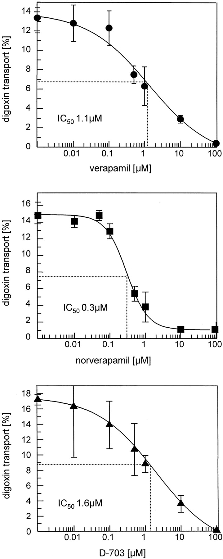 Characterization of the Major Metabolites of Verapamil as