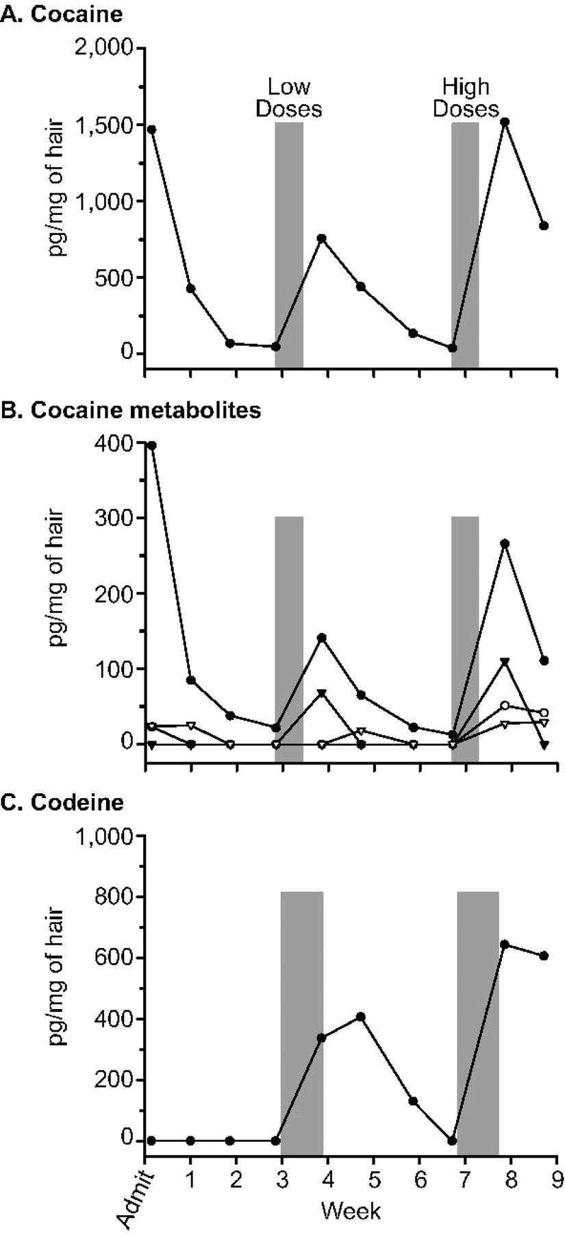 Dose-Related Distribution of Codeine, Cocaine, and