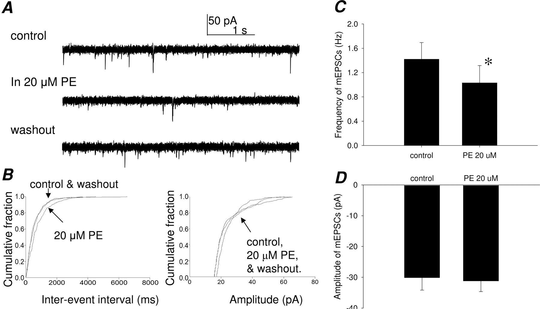 Modulation of Synaptic Transmission to Second-Order