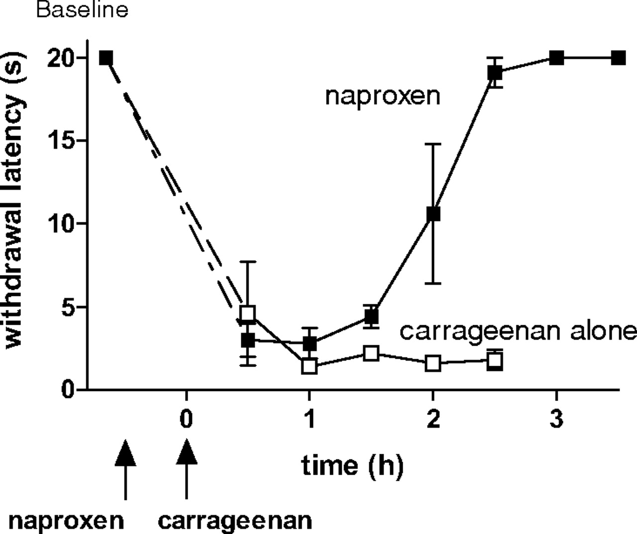 Pharmacological, Pharmacokinetic, and Primate Analgesic