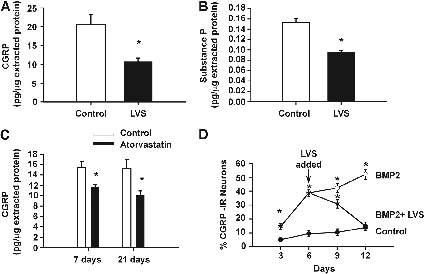 Statins Decrease Expression of the Proinflammatory