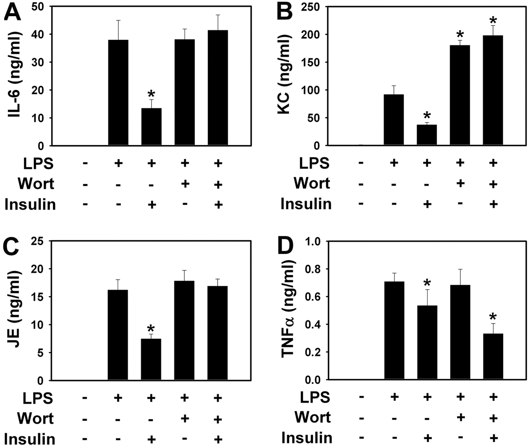 Insulin Activation of the Phosphatidylinositol 3-Kinase