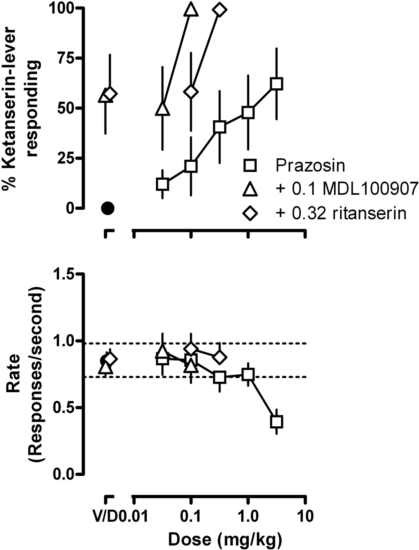 Discriminative Stimulus Effects of 1-(2,5-Dimethoxy-4