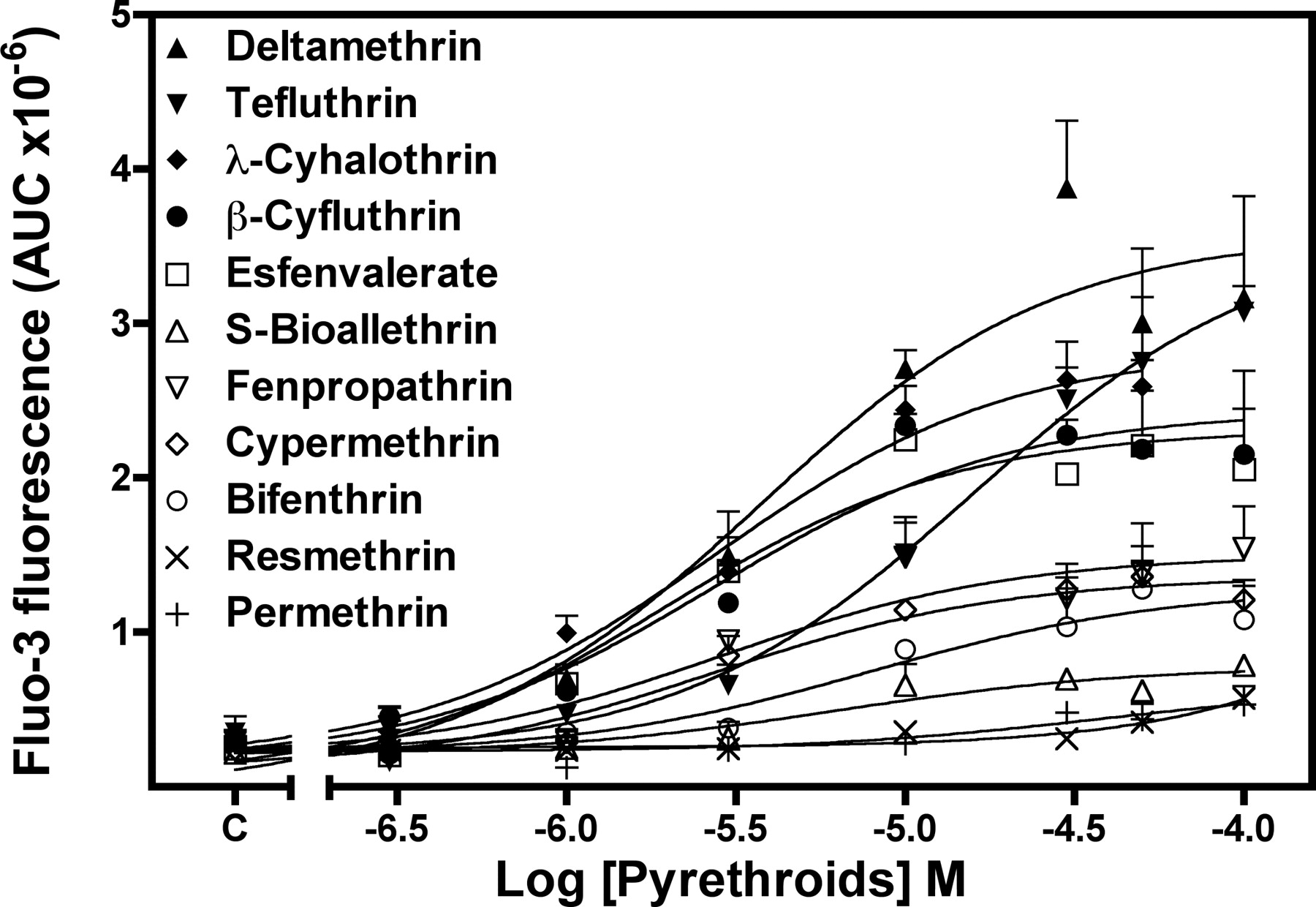 Mechanisms of Pyrethroid Insecticide-Induced Stimulation