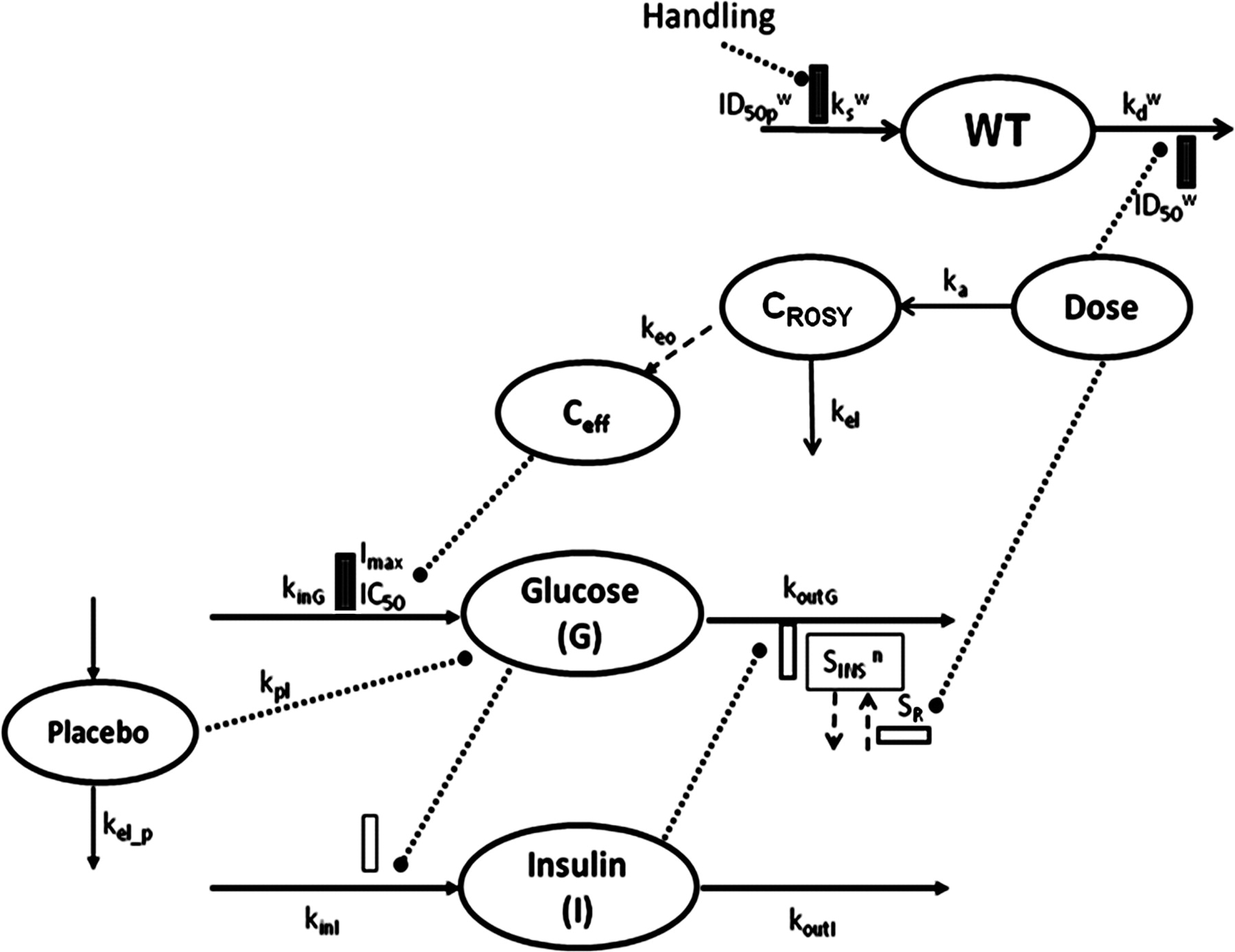 Modeling Disease Progression and Rosiglitazone