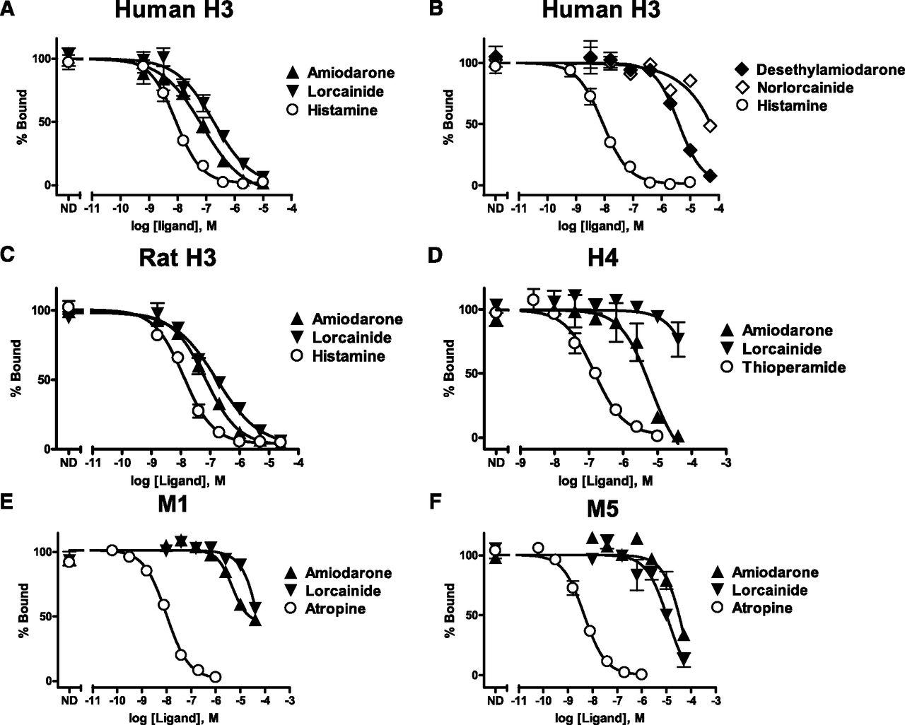Identification Of The Antiarrhythmic Drugs Amiodarone And Lorcainide As Potent H3 Histamine