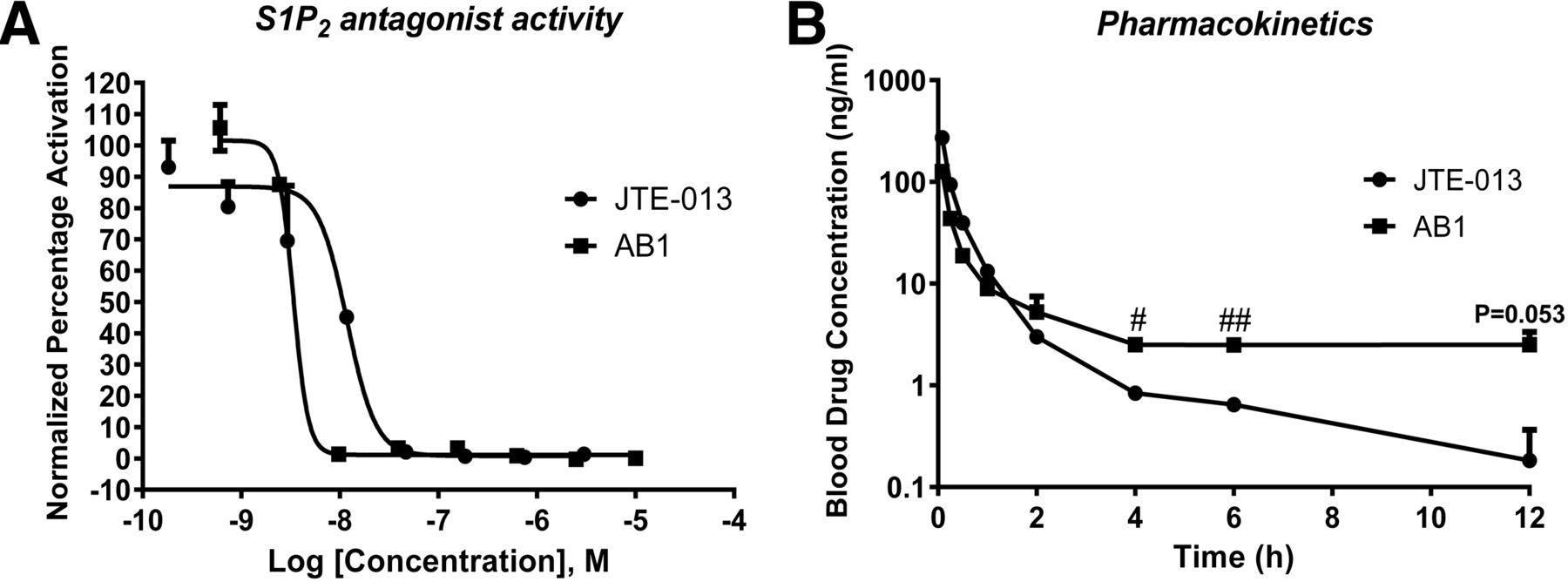 Antitumor Activity of a Novel Sphingosine-1-Phosphate 2