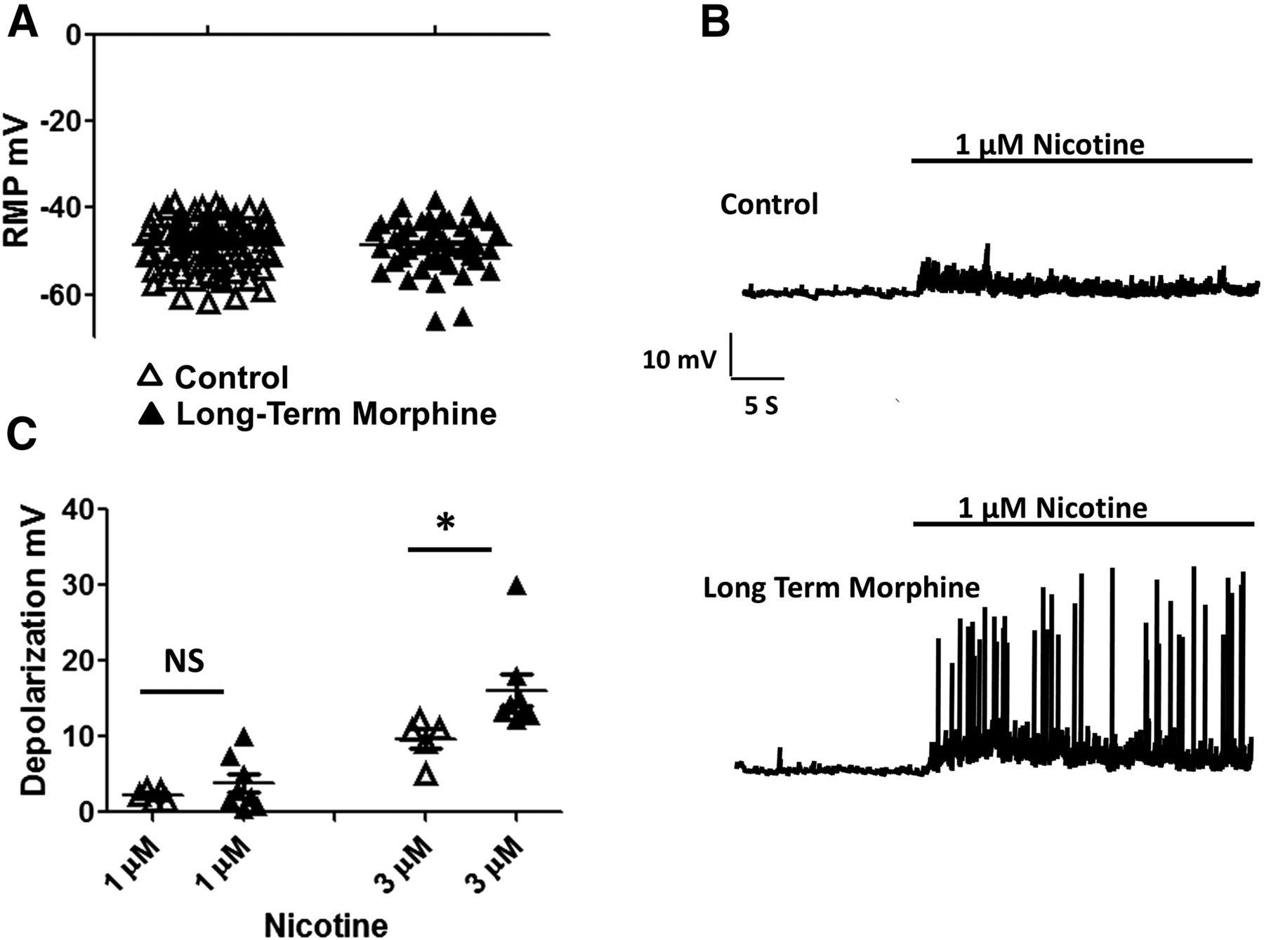 Enhanced Sensitivity of α3β4 Nicotinic Receptors in