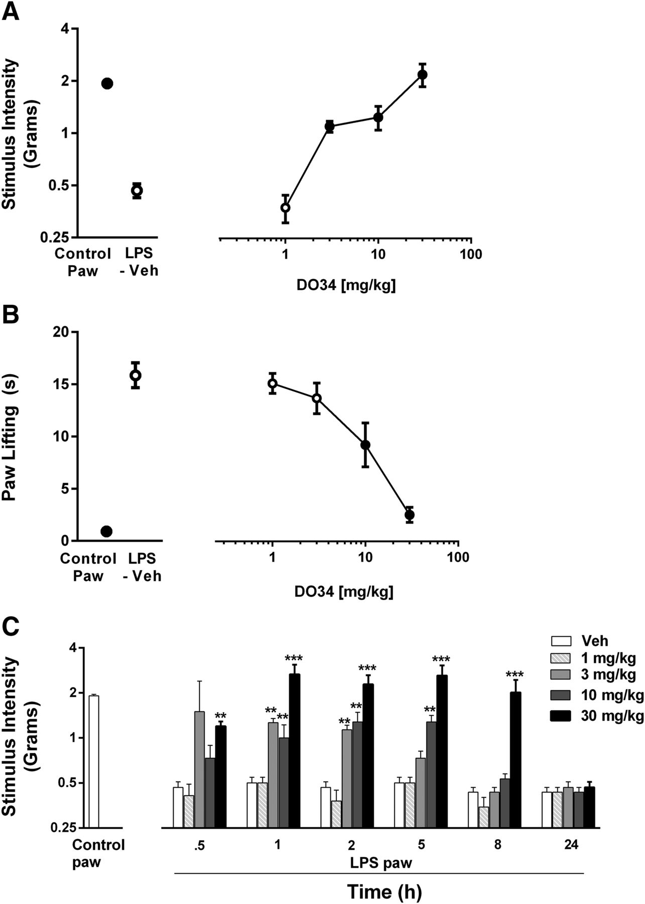 Investigation of Diacylglycerol Lipase Alpha Inhibition in