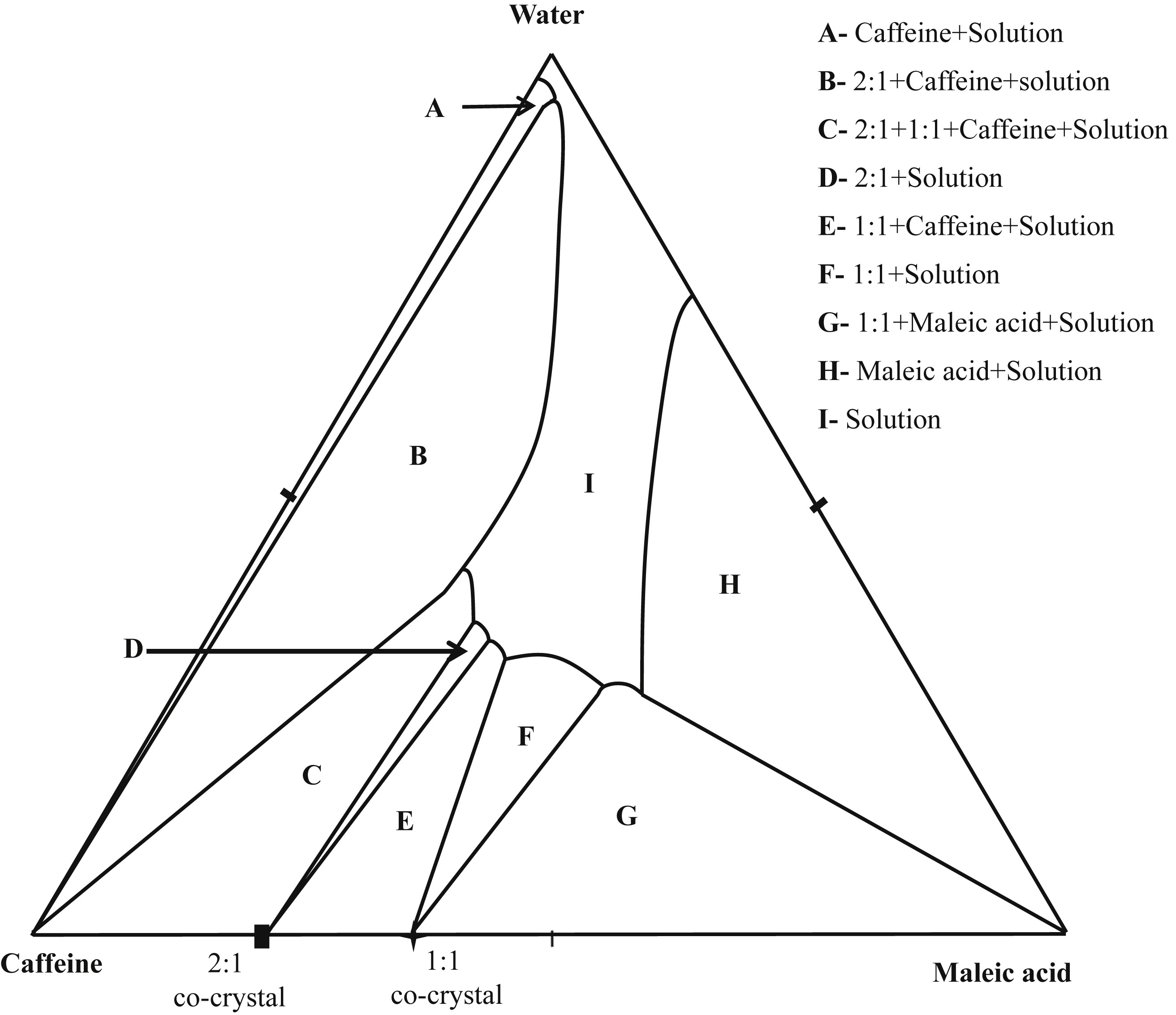 Synthesis of Caffeine/Maleic Acid Co-crystal by Ultrasound