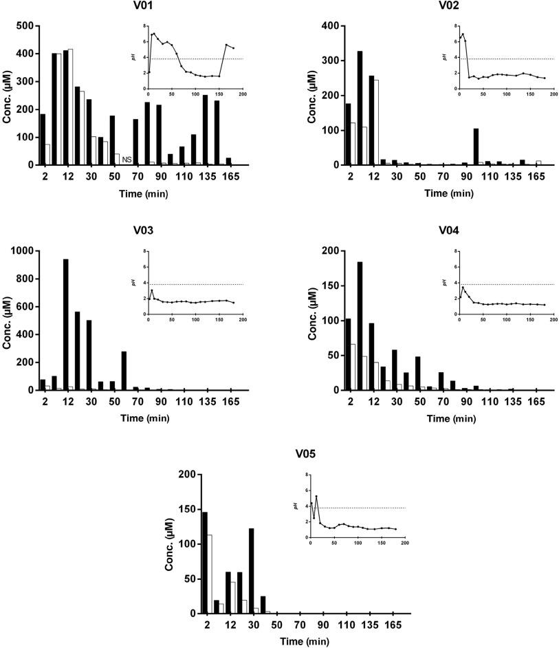 References in Gastrointestinal Behavior of Weakly Acidic