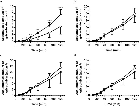 Absorption-Enhancing Effect of Nitric Oxide on the