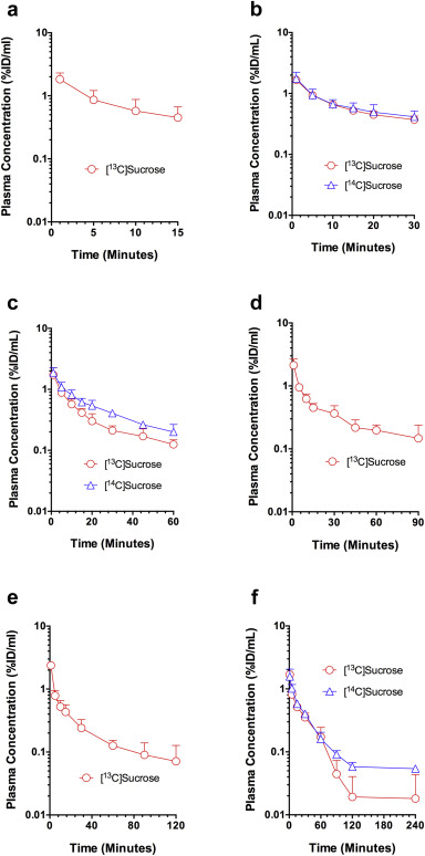 Evaluation of [14C] and [13C]Sucrose as Blood–Brain