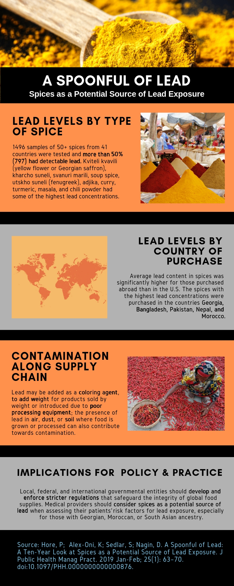infographic spoonful of lead